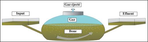 Une première installation a été mise en place sur une exploitation agricole de la région de Khouribga où le biogaz a remplacé une source d'énergie non renouvelable (Source: BM)
