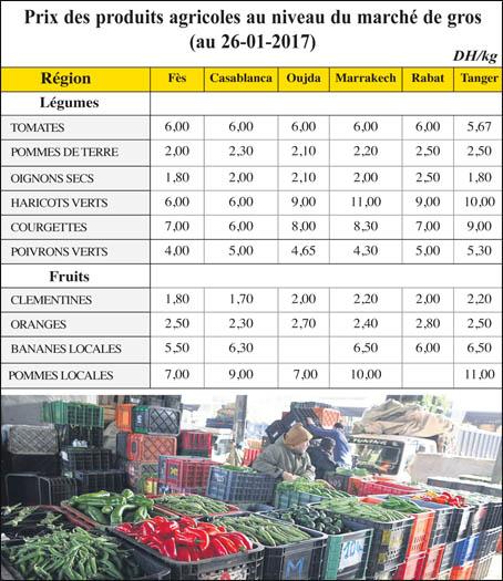 Source : Ministère de l'Agriculture    Avec la flambée qui s'est emparée du marché des légumes, le couscous aux 7 légumes figure parmi les plats les plus coûteux. Les prix, ci-contre, relevés sur le marché de gros de Casablanca passent au double, voire au triple pour certains légumes. Or, ils ont déjà subi une forte majoration par rapport à ceux réglés aux agriculteurs