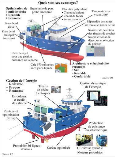Le bateau de pêche du futur présente de nombreux avantages. Dont la réduction des coûts de production et du gazole consommé. Avec moins de rejet grâce à une meilleure sélectivité des engins. Il permettra l'amélioration des conditions de travail, le renforcement de la sécurité et la stabilisation, voire l'augmentation des salaires